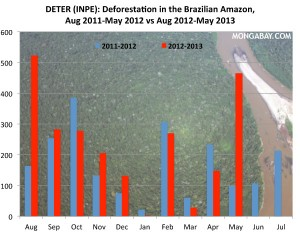 Chart showing deforestation in the Brazilian Rainforest